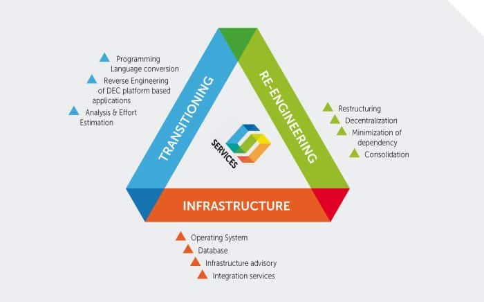 transitioning from legacy systems to an Some consumers plan to migrate functionality of their legacy systems to cloud computing,  transformation of legacy systems to create  transitioning to.